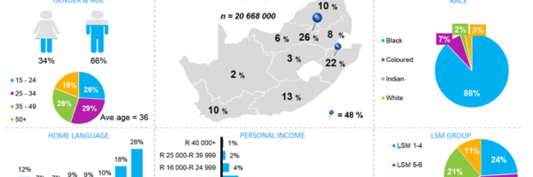 Sport Interest in South Africa